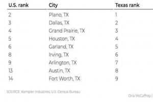 """德州成为""""全美国最勤劳州"""""""