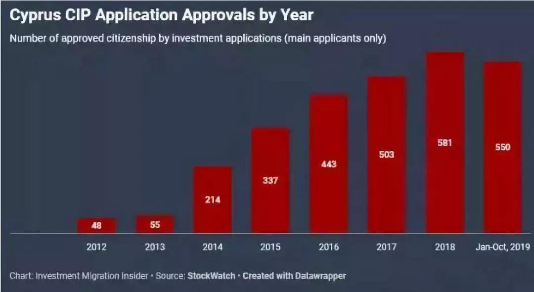 塞浦路斯投资身份移民,今年前10月吸金至少达11亿欧元