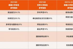 2021QS美国大学排名,QS美国大学三强及其评分